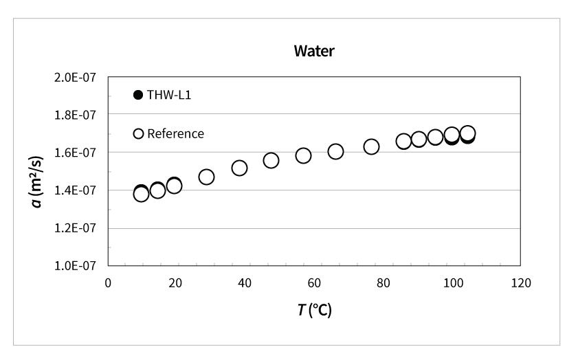 Thermal Diffusivity of Water