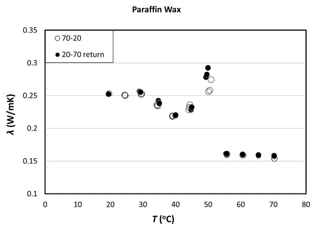 Thermal Conductivity of the Paraffin Wax results in two measuring circles.